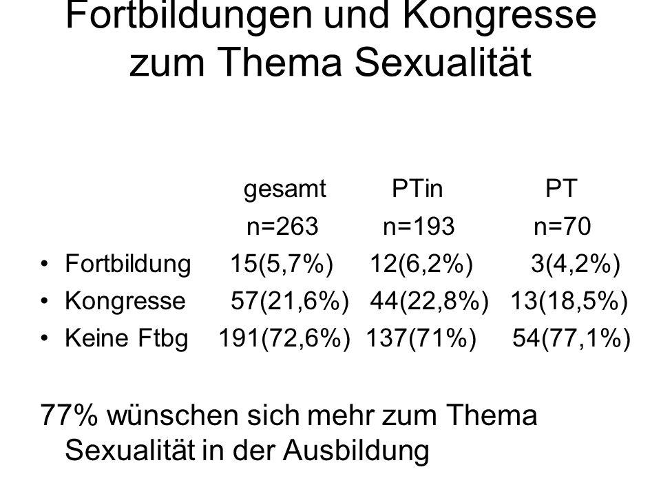Fortbildungen und Kongresse zum Thema Sexualität gesamt PTin PT n=263 n=193 n=70 Fortbildung 15(5,7%) 12(6,2%) 3(4,2%) Kongresse 57(21,6%) 44(22,8%) 1