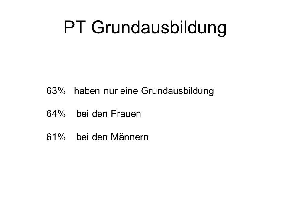 PT Grundausbildung Gesamt wm TP54% 60% 40%** VT28%28% 27% PA 15% 11% 27%* keine 2% 1% 6% 19 haben VT und PT wurden dem Zufall nach verteilt auf VT und TP ** 5 %* 1%