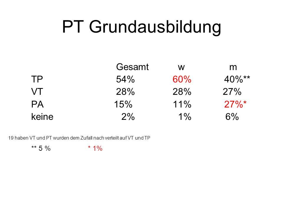 PT Grundausbildung Gesamt wm TP54% 60% 40%** VT28%28% 27% PA 15% 11% 27%* keine 2% 1% 6% 19 haben VT und PT wurden dem Zufall nach verteilt auf VT und