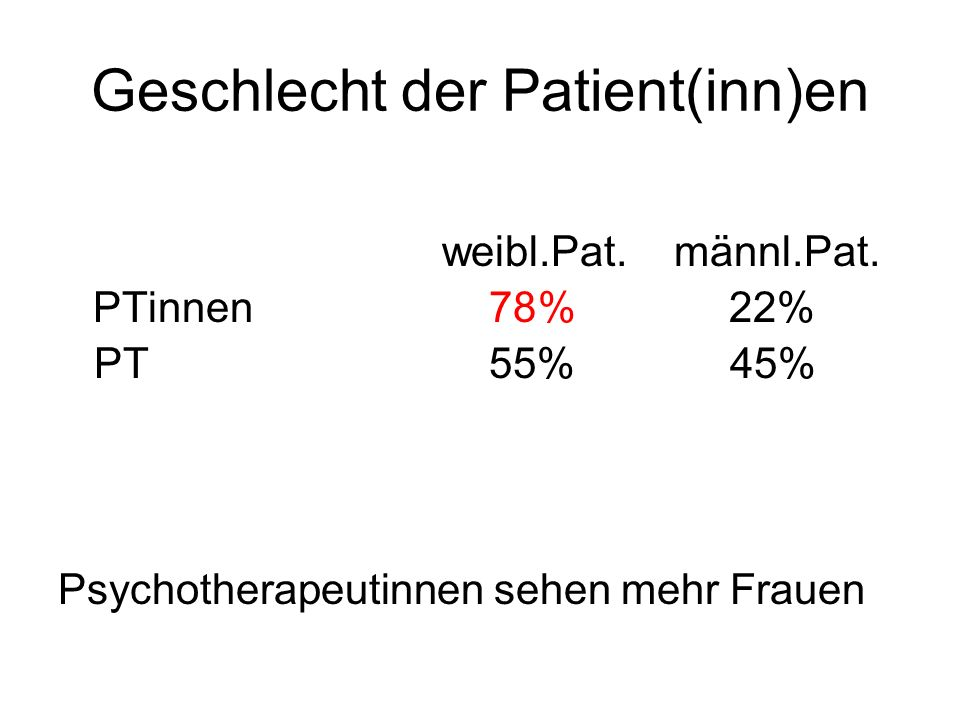 Geschlecht der Patient(inn)en weibl.Pat. männl.Pat. PTinnen 78% 22% PT 55% 45% Psychotherapeutinnen sehen mehr Frauen