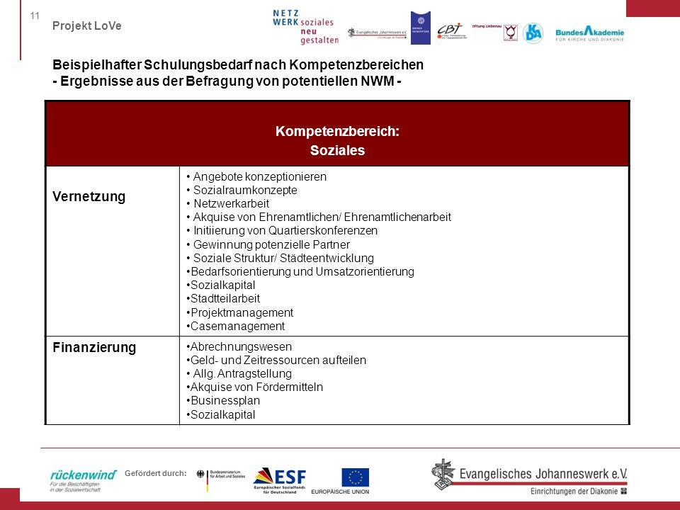11 Projekt LoVe Gefördert durch: Beispielhafter Schulungsbedarf nach Kompetenzbereichen - Ergebnisse aus der Befragung von potentiellen NWM - Kompeten