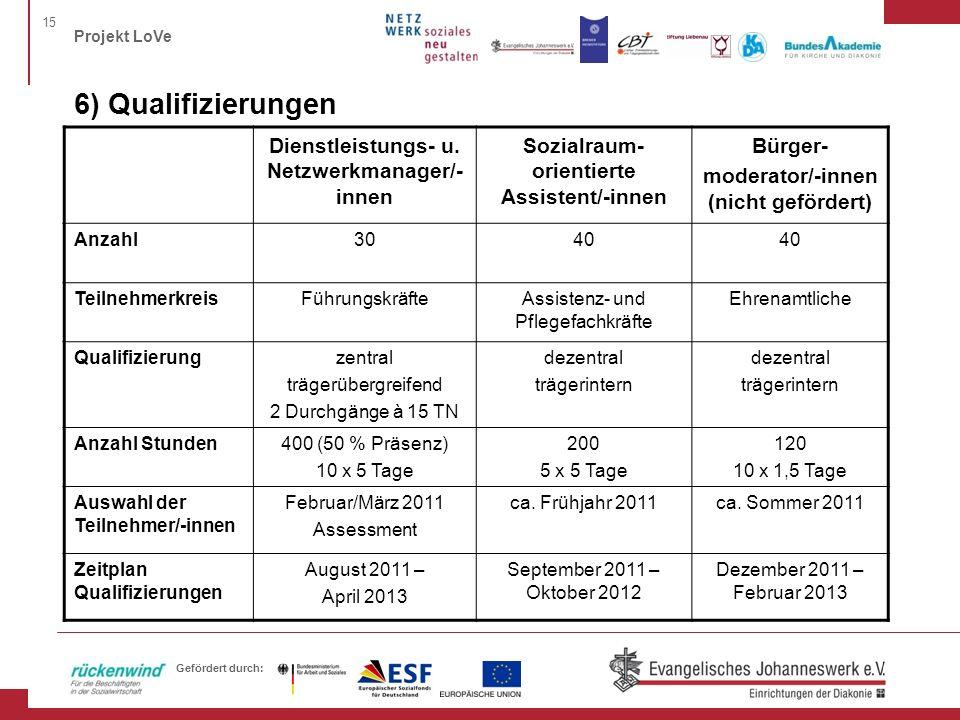 15 Projekt LoVe Gefördert durch: 6) Qualifizierungen Dienstleistungs- u. Netzwerkmanager/- innen Sozialraum- orientierte Assistent/-innen Bürger- mode