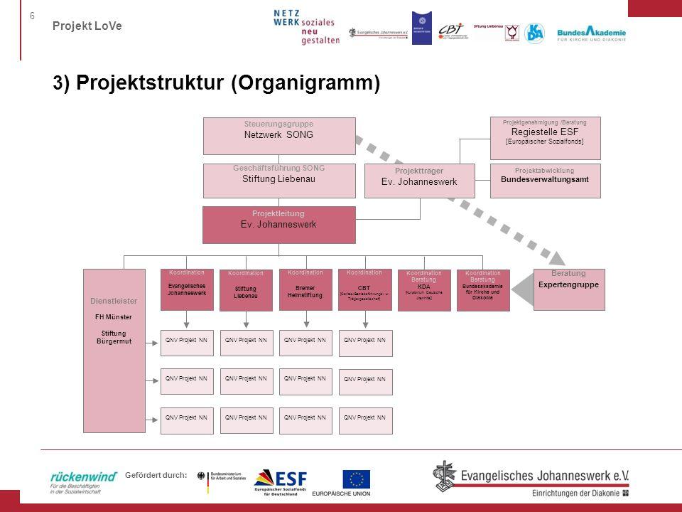6 Projekt LoVe Gefördert durch: 3 ) Projektstruktur (Organigramm) Steuerungsgruppe Netzwerk SONG Projektabwicklung Bundesverwaltungsamt Koordination E