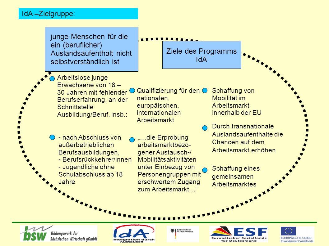junge Menschen für die ein (beruflicher) Auslandsaufenthalt nicht selbstverständlich ist Ziele des Programms IdA Schaffung von Mobilität im Arbeitsmarkt innerhalb der EU Durch transnationale Auslandsaufenthalte die Chancen auf dem Arbeitsmarkt erhöhen Qualifizierung für den nationalen, europäischen, internationalen Arbeitsmarkt Schaffung eines gemeinsamen Arbeitsmarktes …die Erprobung arbeitsmarktbezo- gener Austausch-/ Mobilitätsaktivitäten unter Einbezug von Personengruppen mit erschwertem Zugang zum Arbeitsmarkt… Arbeitslose junge Erwachsene von 18 – 30 Jahren mit fehlender Berufserfahrung, an der Schnittstelle Ausbildung/Beruf, insb.: IdA –Zielgruppe: - nach Abschluss von außerbetrieblichen Berufsausbildungen, - Berufsrückkehrer/innen - Jugendliche ohne Schulabschluss ab 18 Jahre
