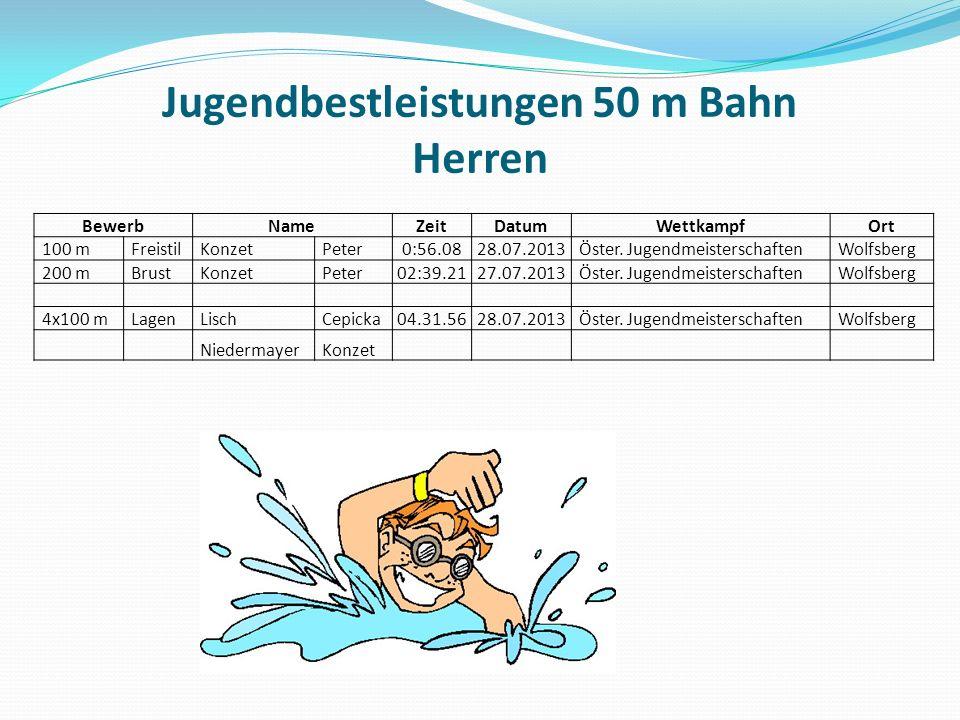 Jugendbestleistungen 50 m Bahn Herren BewerbNameZeitDatumWettkampfOrt 100 mFreistilKonzetPeter0:56.0828.07.2013Öster.