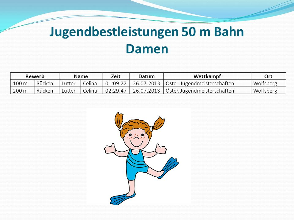 Jugendbestleistungen 50 m Bahn Damen BewerbNameZeitDatumWettkampfOrt 100 mRückenLutterCelina01:09.2226.07.2013Öster.