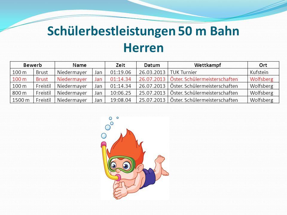 Schülerbestleistungen 50 m Bahn Herren BewerbNameZeitDatumWettkampfOrt 100 mBrustNiedermayerJan01:19.0626.03.2013TUK TurnierKufstein 100 mBrustNiedermayerJan01:14.3426.07.2013Öster.