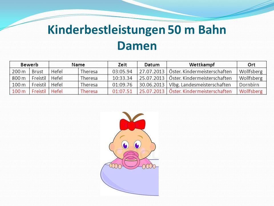 Kinderbestleistungen 50 m Bahn Damen BewerbNameZeitDatumWettkampfOrt 200 mBrustHefelTheresa03:05.9427.07.2013Öster.
