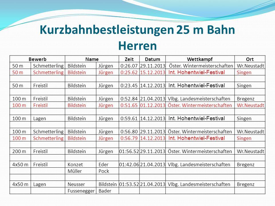 Kurzbahnbestleistungen 25 m Bahn Herren BewerbNameZeitDatumWettkampf Ort 50 m Schmetterling Bildstein Jürgen0:26.0729.11.2013 Öster.