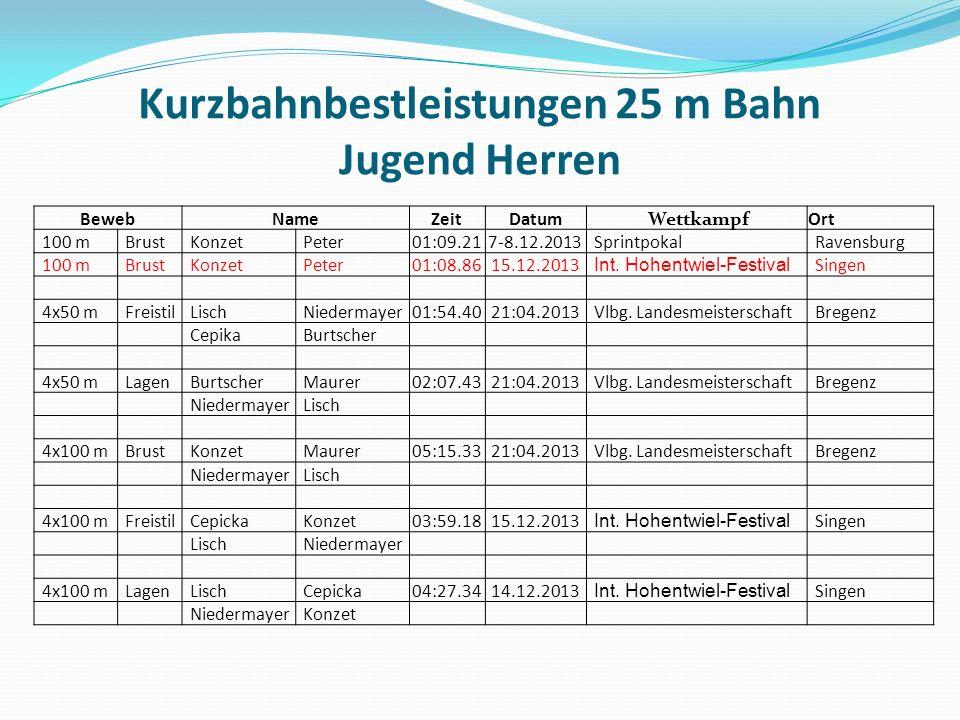 BewebNameZeitDatum WettkampfOrt 100 mBrustKonzetPeter01:09.217-8.12.2013SprintpokalRavensburg 100 mBrustKonzetPeter01:08.8615.12.2013 Int.