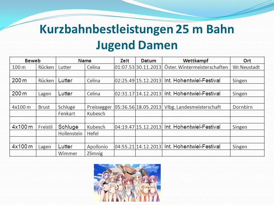Kurzbahnbestleistungen 25 m Bahn Jugend Damen BewebNameZeitDatumWettkampf Ort 100 mRückenLutterCelina01:07.5330.11.2013Öster.