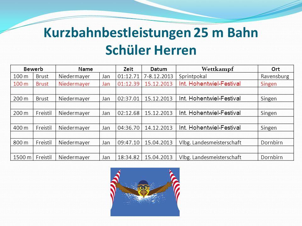 Kurzbahnbestleistungen 25 m Bahn Schüler Herren BewerbNameZeitDatum WettkampfOrt 100 mBrustNiedermayerJan01:12.717-8.12.2013SprintpokalRavensburg 100 mBrustNiedermayerJan01:12.3915.12.2013 Int.