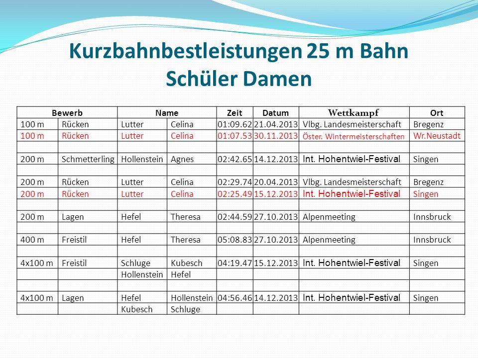 Kurzbahnbestleistungen 25 m Bahn Schüler Damen BewerbNameZeitDatumWettkampf Ort 100 mRückenLutterCelina01:09.6221.04.2013Vlbg.