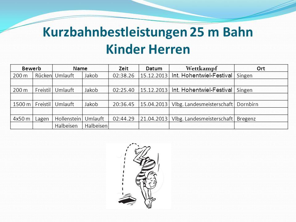 Kurzbahnbestleistungen 25 m Bahn Kinder Herren BewerbNameZeitDatumWettkampf Ort 200 mRückenUmlauftJakob02:38.2615.12.2013 Int.