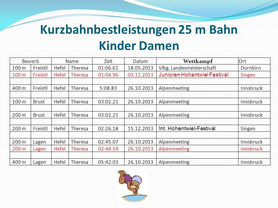 Kurzbahnbestleistungen 25 m Bahn Kinder Damen BewerbNameZeitDatum WettkampfOrt 100 mFreistilHefelTheresa01:06.6118.05.2013Vlbg.