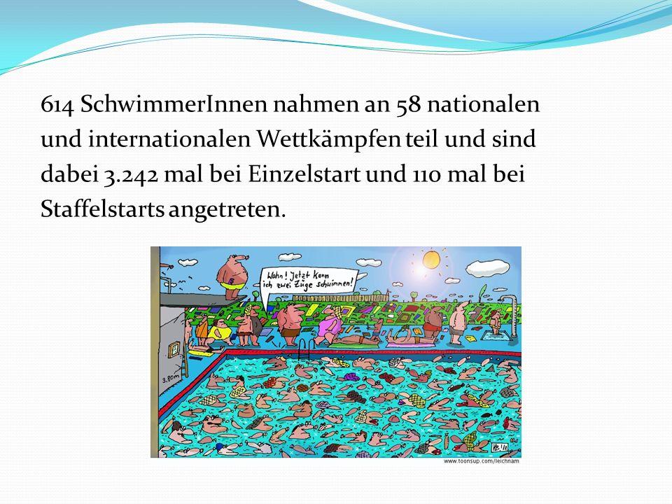 614 SchwimmerInnen nahmen an 58 nationalen und internationalen Wettkämpfen teil und sind dabei 3.242 mal bei Einzelstart und 110 mal bei Staffelstarts angetreten.