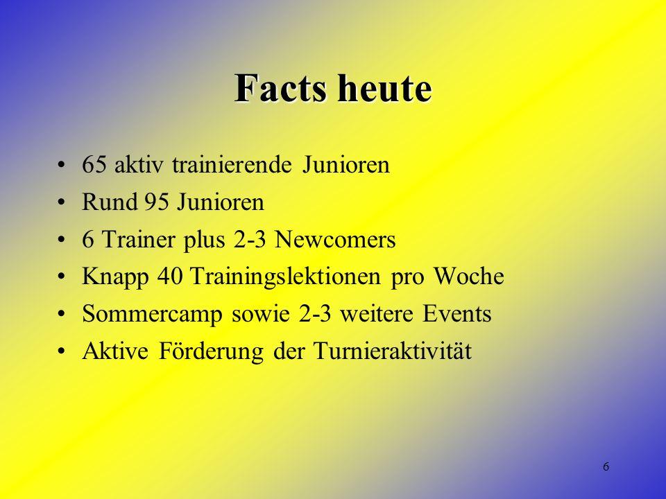 6 Facts heute 65 aktiv trainierende Junioren Rund 95 Junioren 6 Trainer plus 2-3 Newcomers Knapp 40 Trainingslektionen pro Woche Sommercamp sowie 2-3