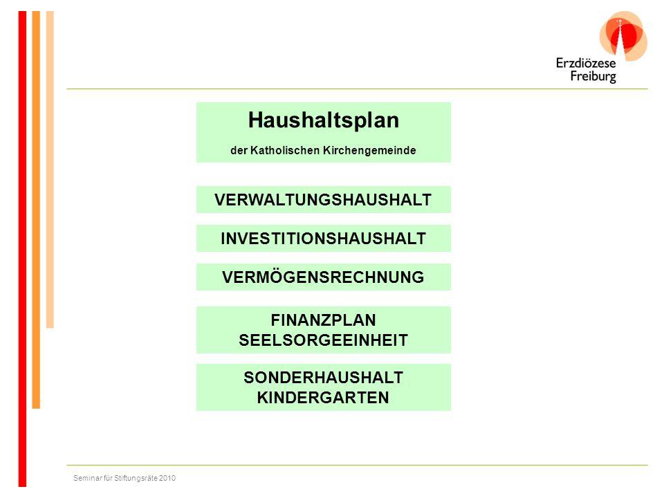 Haushaltsplan der Katholischen Kirchengemeinde VERWALTUNGSHAUSHALT INVESTITIONSHAUSHALT VERMÖGENSRECHNUNG Seminar für Stiftungsräte 2010 FINANZPLAN SE