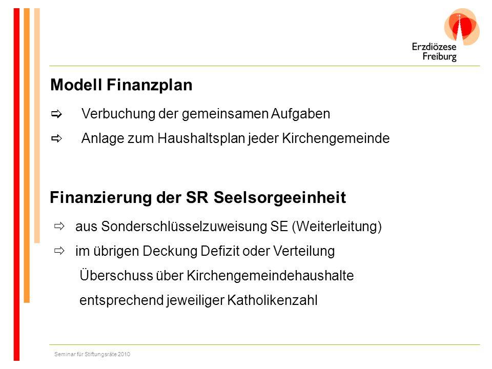 Seminar für Stiftungsräte 2010 Modell Finanzplan Verbuchung der gemeinsamen Aufgaben Anlage zum Haushaltsplan jeder Kirchengemeinde Finanzierung der S