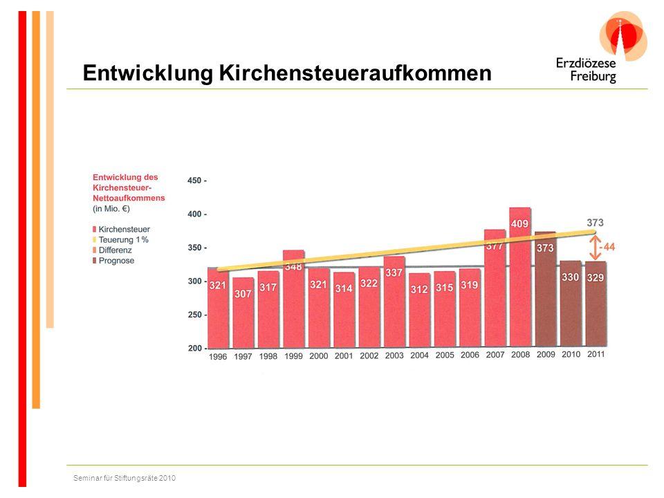 Seminar für Stiftungsräte 2010 Versicherungen Ansprechpartner für alle Sammelversicherungen in der Erzdiözese Freiburg ist das Versicherungsbüro Löffler Inhaber Richard Löffler Herrenstr.