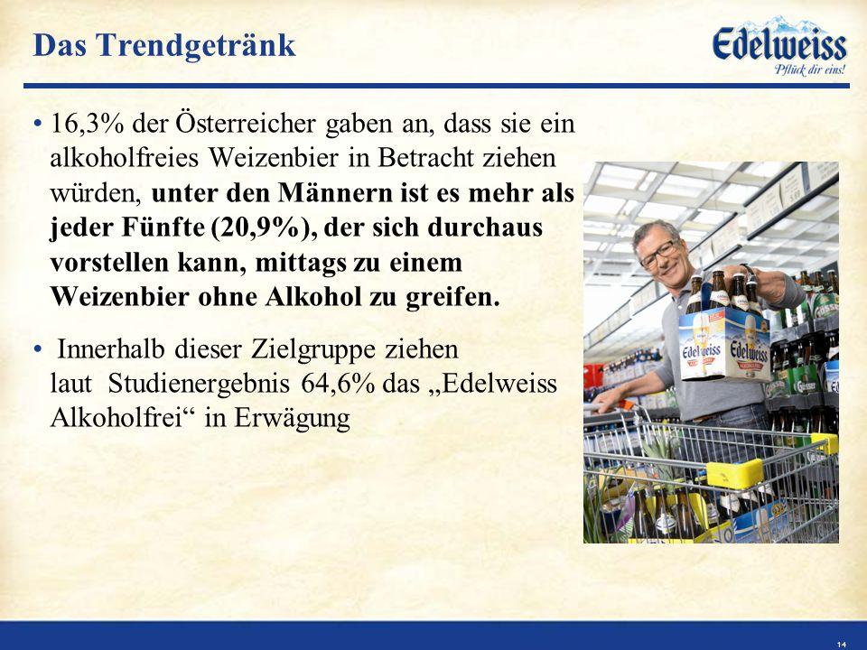 Das Trendgetränk 16,3% der Österreicher gaben an, dass sie ein alkoholfreies Weizenbier in Betracht ziehen würden, unter den Männern ist es mehr als jeder Fünfte (20,9%), der sich durchaus vorstellen kann, mittags zu einem Weizenbier ohne Alkohol zu greifen.