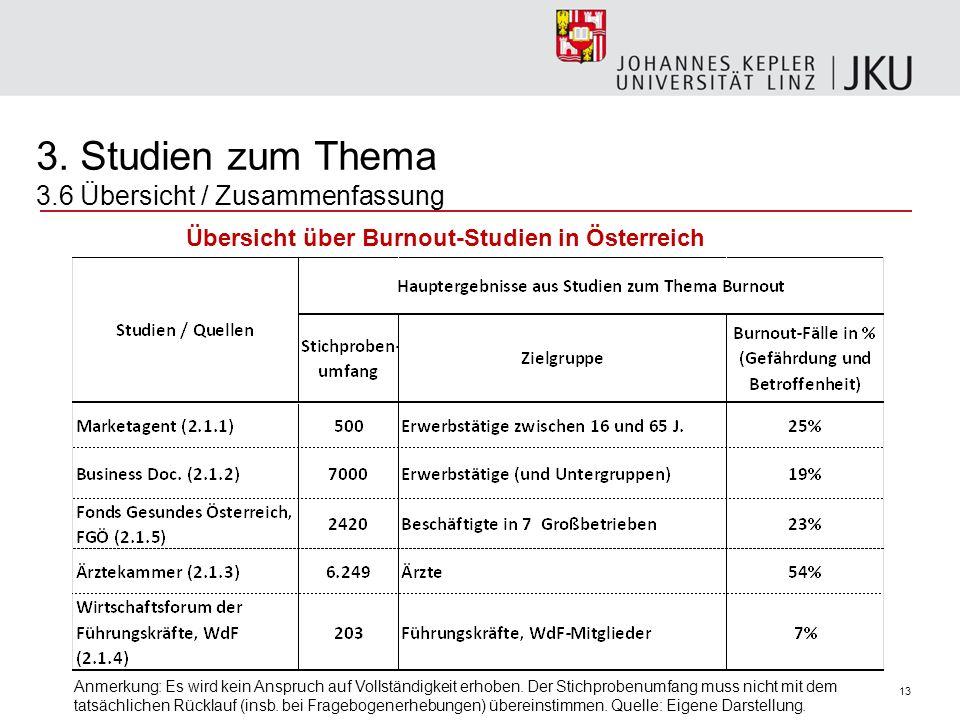 13 Übersicht über Burnout-Studien in Österreich Anmerkung: Es wird kein Anspruch auf Vollständigkeit erhoben. Der Stichprobenumfang muss nicht mit dem