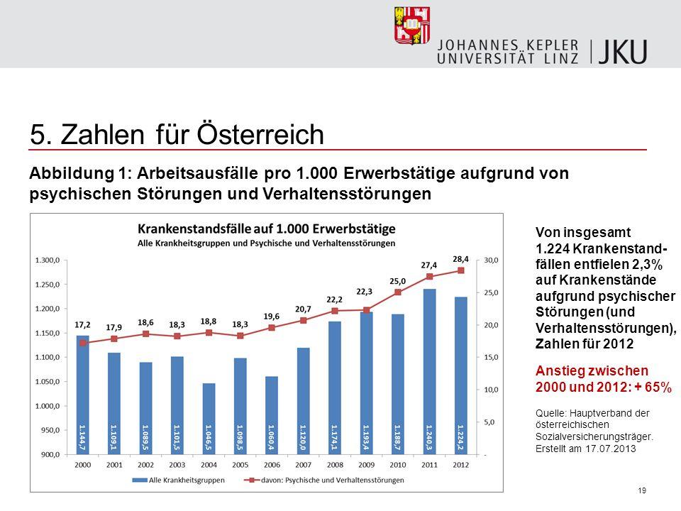 19 5. Zahlen für Österreich Abbildung 1: Arbeitsausfälle pro 1.000 Erwerbstätige aufgrund von psychischen Störungen und Verhaltensstörungen Von insges
