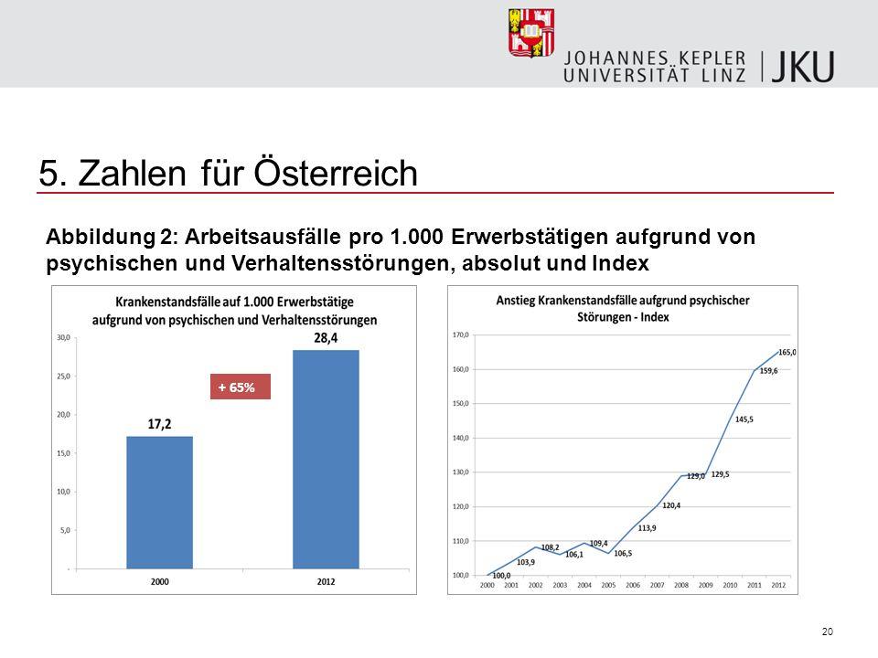 20 5. Zahlen für Österreich + 65% Abbildung 2: Arbeitsausfälle pro 1.000 Erwerbstätigen aufgrund von psychischen und Verhaltensstörungen, absolut und