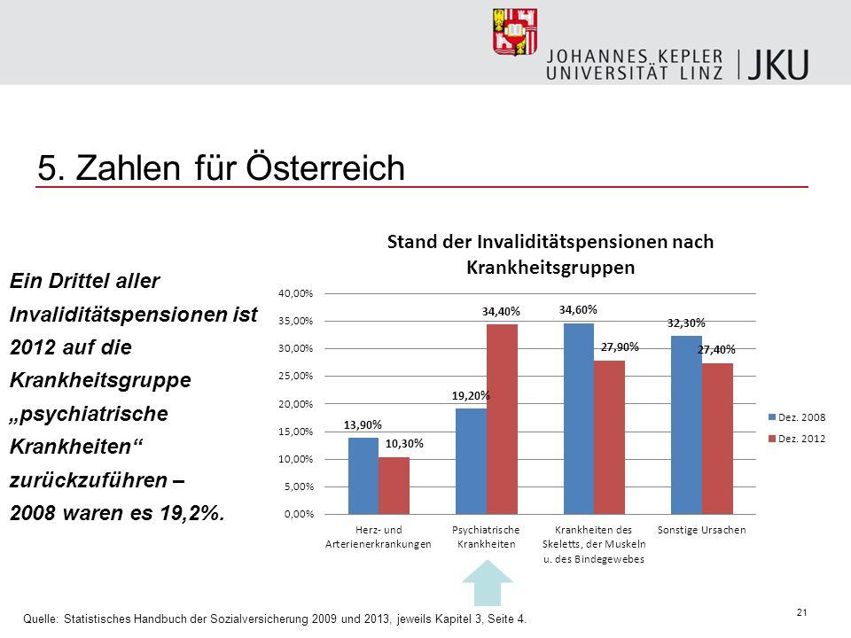 21 5. Zahlen für Österreich Ein Drittel aller Invaliditätspensionen ist 2012 auf die Krankheitsgruppe psychiatrische Krankheiten zurückzuführen – 2008
