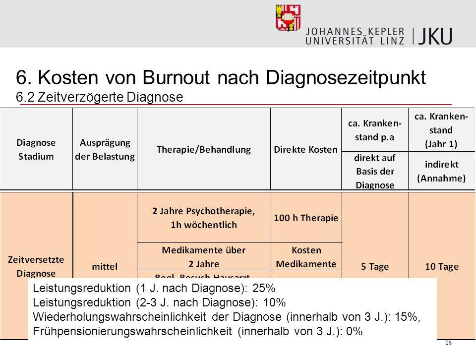 26 6. Kosten von Burnout nach Diagnosezeitpunkt 6.2 Zeitverzögerte Diagnose Leistungsreduktion (1 J. nach Diagnose): 25% Leistungsreduktion (2-3 J. na