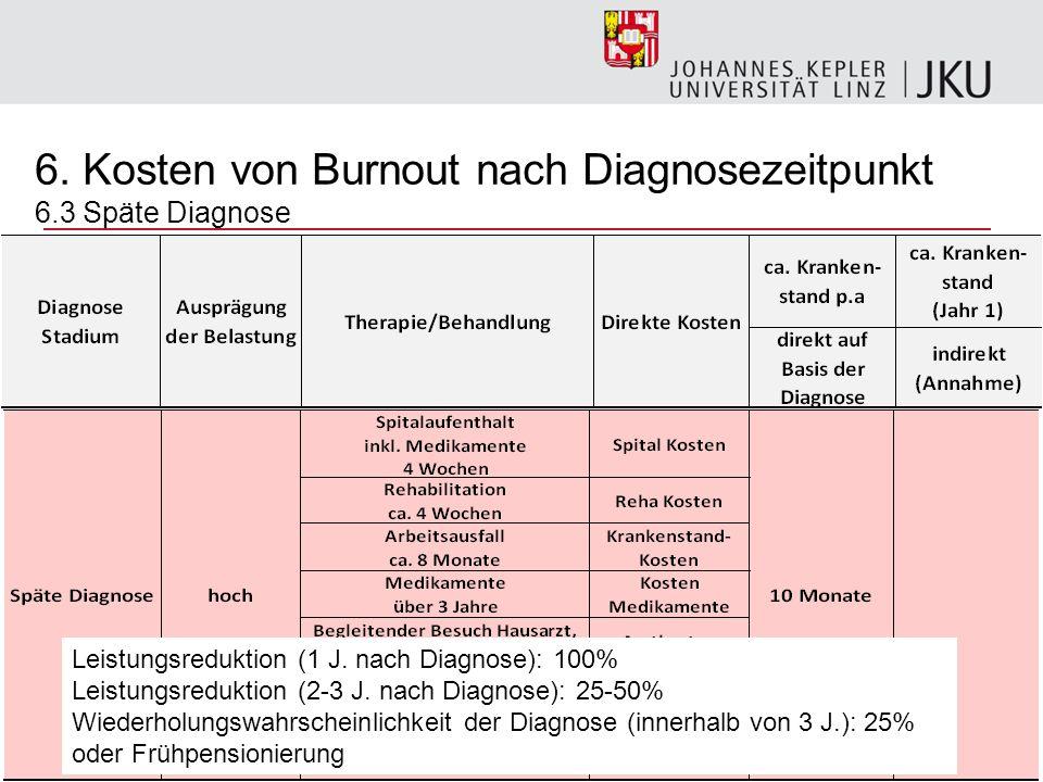 27 6. Kosten von Burnout nach Diagnosezeitpunkt 6.3 Späte Diagnose Leistungsreduktion (1 J. nach Diagnose): 100% Leistungsreduktion (2-3 J. nach Diagn