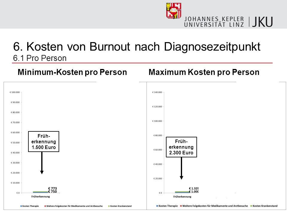 29 Minimum-Kosten pro Person Maximum Kosten pro Person 6. Kosten von Burnout nach Diagnosezeitpunkt 6.1 Pro Person Früh- erkennung 1.500 Euro Zeitverz