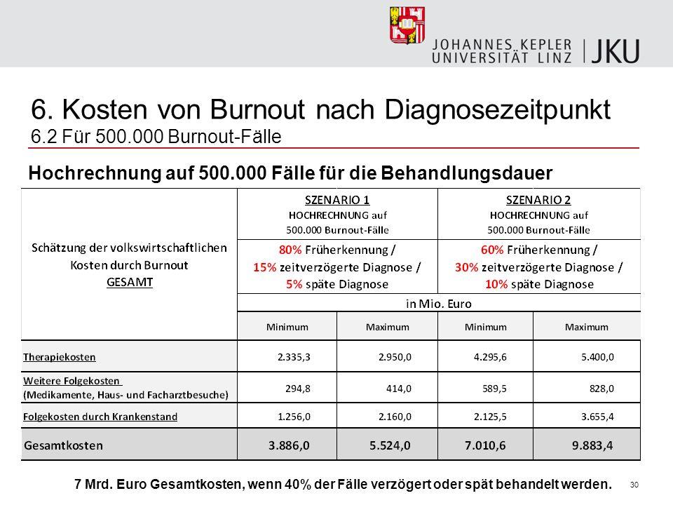 30 6. Kosten von Burnout nach Diagnosezeitpunkt 6.2 Für 500.000 Burnout-Fälle Hochrechnung auf 500.000 Fälle für die Behandlungsdauer 7 Mrd. Euro Gesa