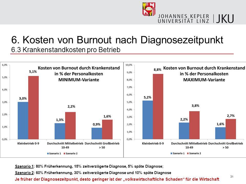 31 Szenario 1: 80% Früherkennung, 15% zeitverzögerte Diagnose, 5% späte Diagnose; Szenario 2: 60% Früherkennung, 30% zeitverzögerte Diagnose und 10% s