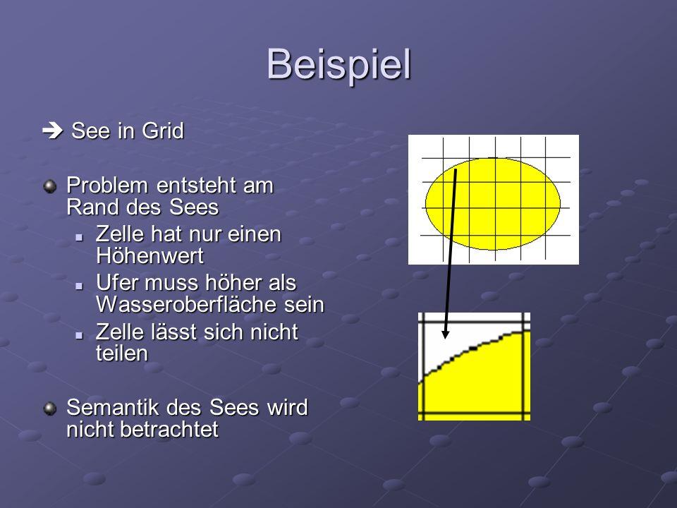 Beispiel See in Grid See in Grid Problem entsteht am Rand des Sees Zelle hat nur einen Höhenwert Zelle hat nur einen Höhenwert Ufer muss höher als Was