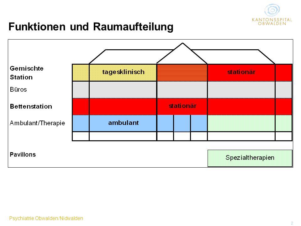 Psychiatrie Obwalden/Nidwalden 2 Funktionen und Raumaufteilung Pavillons