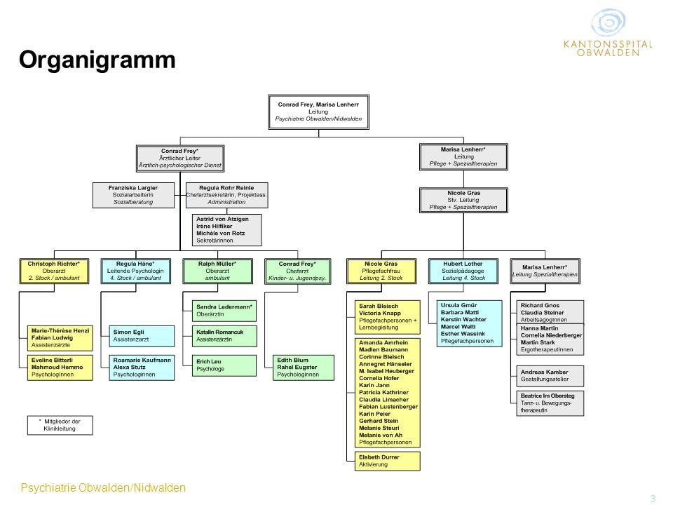 Psychiatrie Obwalden/Nidwalden 3 Organigramm