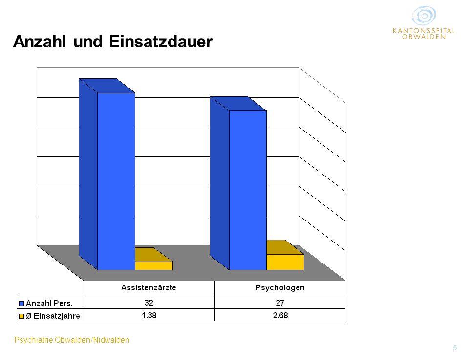 Psychiatrie Obwalden/Nidwalden 5 Anzahl und Einsatzdauer