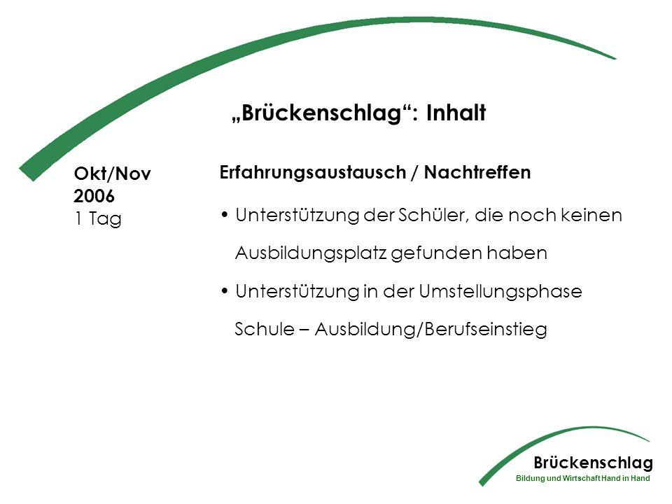 Oktober 2005 3 Tage Alles rund um die Bewerbung / Realität Bewerbungsgespräche mit Firmenvertretern Feedback Brückenschlag Bildung und Wirtschaft Hand in Hand Brückenschlag: Inhalt