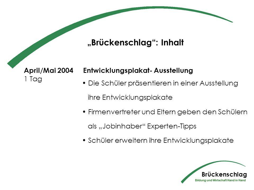 Brückenschlag: Inhalt März 2004 2 Tage Wo stehe ich - wo will ich hin.