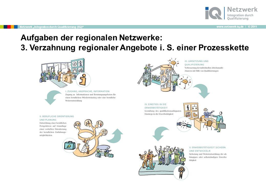 www.netzwerk-iq.de I © 2011 Netzwerk Integration durch Qualifizierung (IQ) Aufgaben der regionalen Netzwerke: 3.