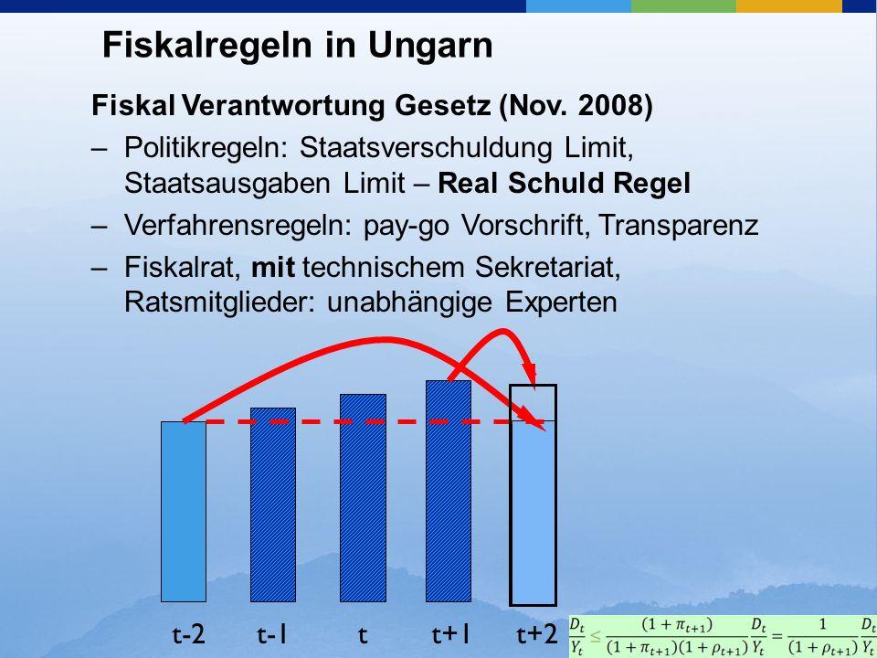 Fiskalregeln in Ungarn Fiskal Verantwortung Gesetz (Nov. 2008) –Politikregeln: Staatsverschuldung Limit, Staatsausgaben Limit – Real Schuld Regel –Ver