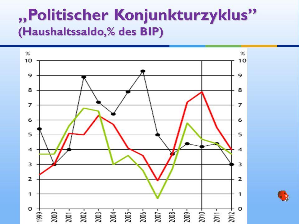 Politischer Konjunkturzyklus (Haushaltssaldo,% des BIP)Politischer Konjunkturzyklus (Haushaltssaldo,% des BIP)