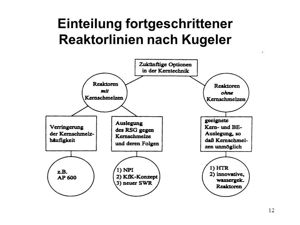 12 Einteilung fortgeschrittener Reaktorlinien nach Kugeler