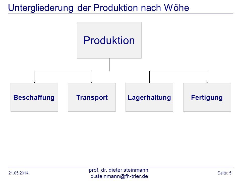 21.05.2014 prof. dr. dieter steinmann d.steinmann@fh-trier.de Seite: 5 Untergliederung der Produktion nach Wöhe Produktion BeschaffungTransportLagerha