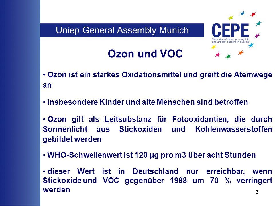 Uniep General Assembly Munich 3 Ozon und VOC Ozon ist ein starkes Oxidationsmittel und greift die Atemwege an insbesondere Kinder und alte Menschen sind betroffen Ozon gilt als Leitsubstanz für Fotooxidantien, die durch Sonnenlicht aus Stickoxiden und Kohlenwasserstoffen gebildet werden WHO-Schwellenwert ist 120 µg pro m3 über acht Stunden dieser Wert ist in Deutschland nur erreichbar, wenn Stickoxideund VOC gegenüber 1988 um 70 % verringert werden