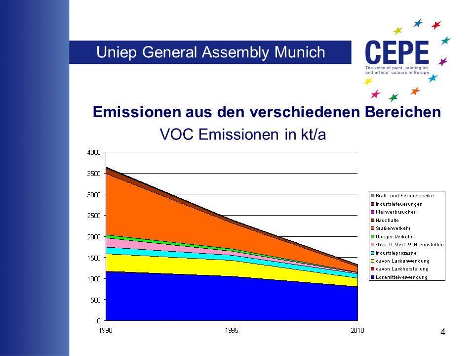 Uniep General Assembly Munich 4 Emissionen aus den verschiedenen Bereichen VOC Emissionen in kt/a