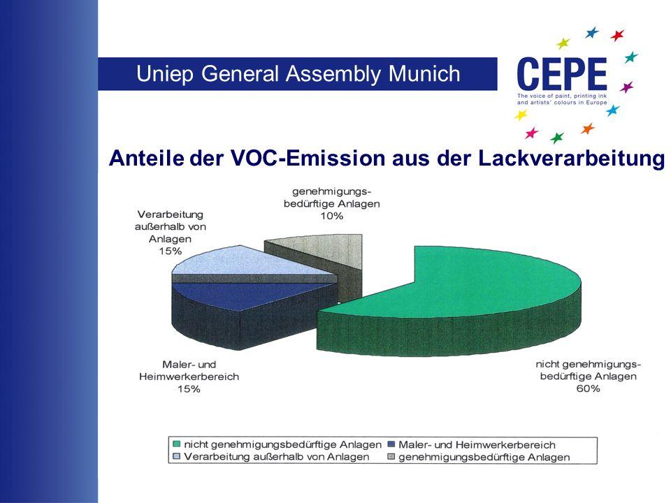 Uniep General Assembly Munich 5 Anteile der VOC-Emission aus der Lackverarbeitung