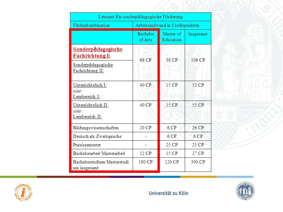 Sonderpädagogische Studienanteile GrundlagenstudiumGrundlagenmodul 16 SWS3 LV6 CP mind.