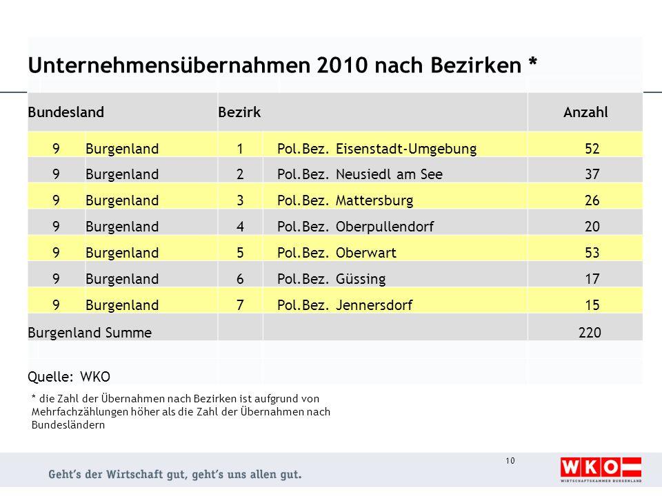 Unternehmensübernahmen 2010 nach Bezirken * BundeslandBezirkAnzahl 9Burgenland1Pol.Bez. Eisenstadt-Umgebung 52 9Burgenland2Pol.Bez. Neusiedl am See 37